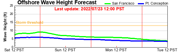 EXPERIMENTAL CDIP Offshore Wave Height Forecast