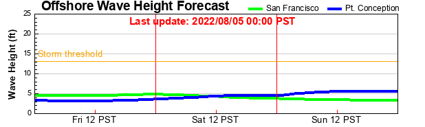 Offshore Wave Height Forecast