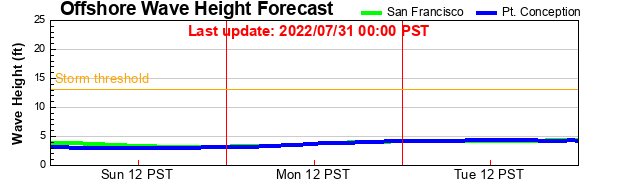 Point Conception wave height forecast