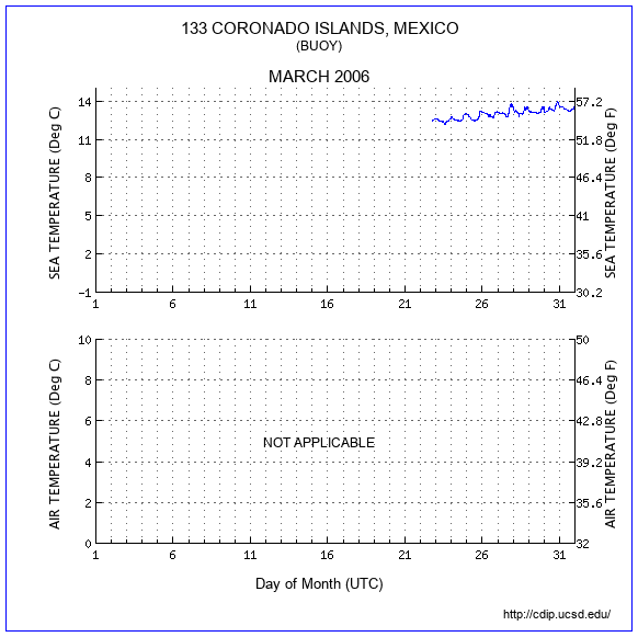 Temperature Plot