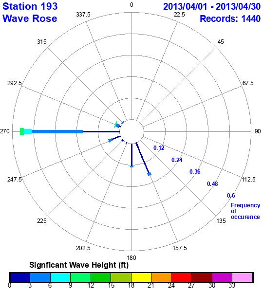 rose plot