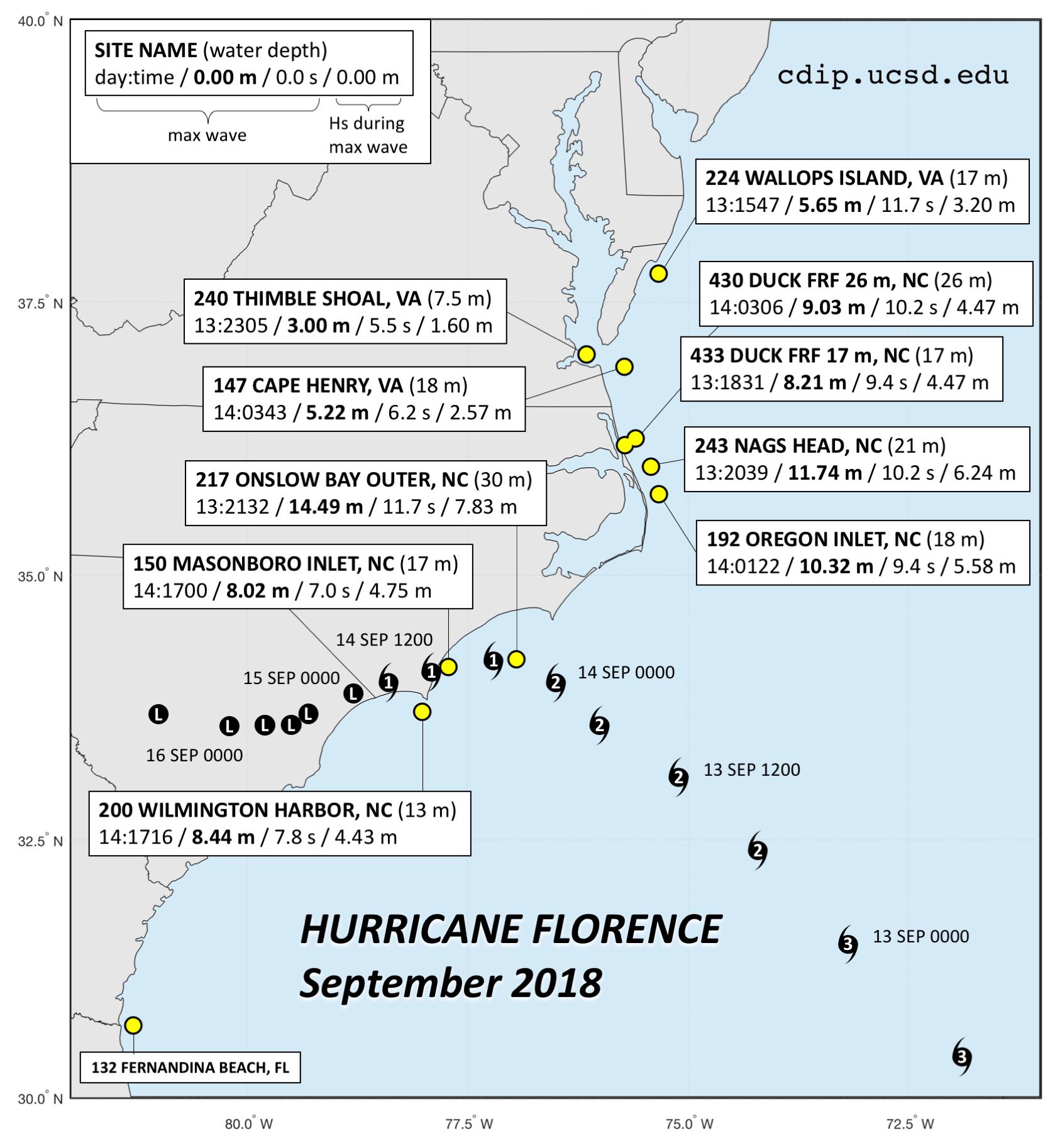 Hurricane Plot