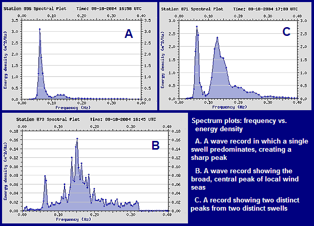 waveforms and frequency spectra essay Frequency domain (spectral) analysis (fourier analysis): magnitudes and frequencies of waves | no time information peaks and troughs are not treated as separate entities time{frequency analysis (wavelet analysis):  (time )frequency analysis of eeg waveforms.