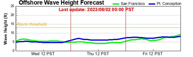 Monterey Wave Hieghts
