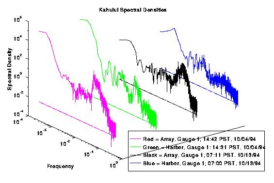 Tsunami Plot